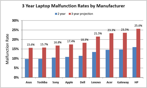 3 year Laptop Malfunction Rate by Manufacturer
